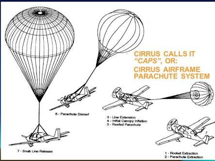Scenic Flight Parachute